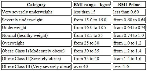 What is my BMI and should I care?
