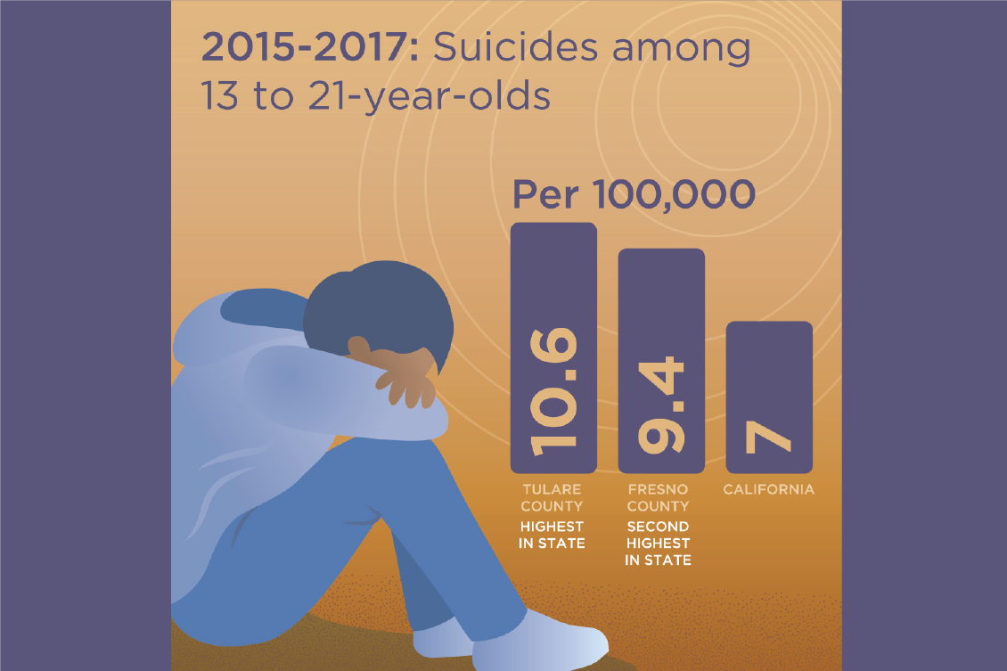 infographic about suicide rated in Fresno and Tulare county