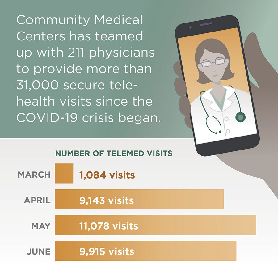 infographic about Community Medical Center telemedicine visits